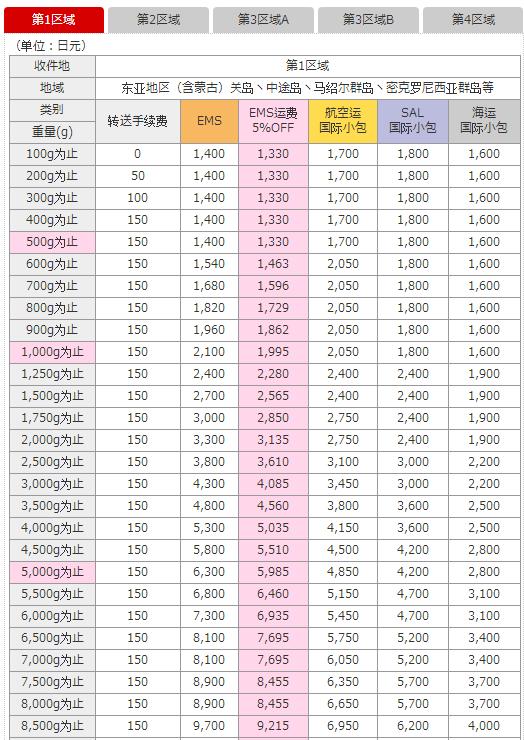 2017日本转运公司哪个好?日本转运哪个便宜,性价比高