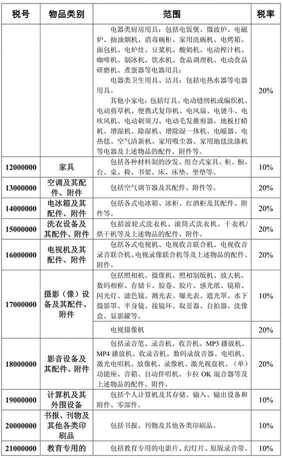 海淘关税问题与中华人民共和国进境物品归类及完税表